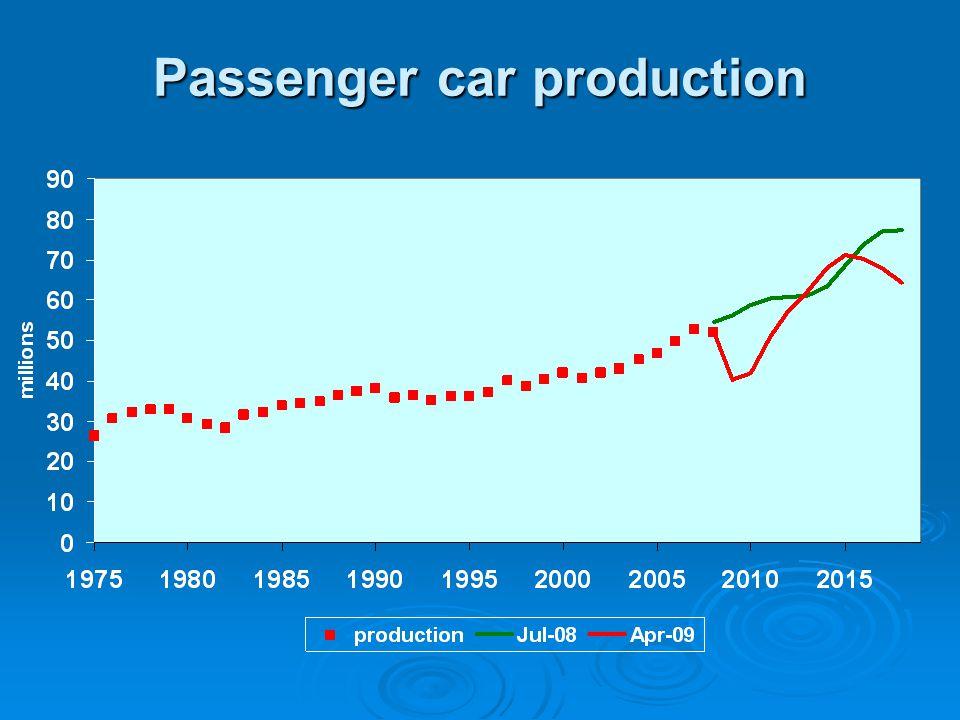 Passenger car production