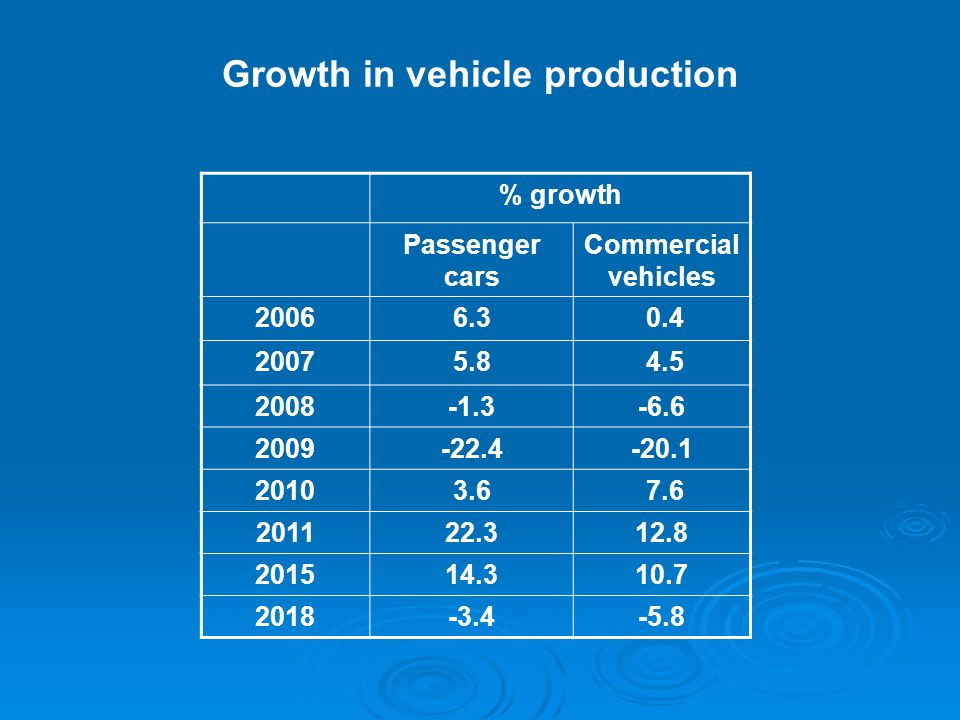 Growth in vehicle production % growth Passenger cars Commercial vehicles 20066.3 0.4 20075.8 4.5 2008-1.3-6.6 2009-22.4-20.1 20103.6 7.6 201122.312.8 201514.310.7 2018-3.4-5.8