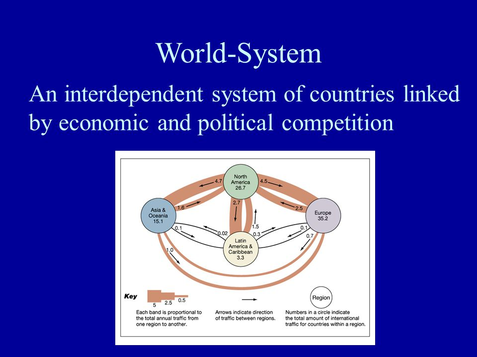 The Core Industrialized capitalist countries, led by former colonial powers Centers of trade, technology, productivity.
