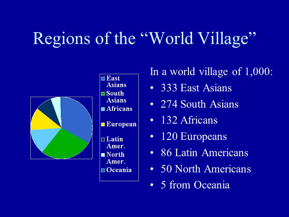 "Regions of the ""World Village"" In a world village of 1,000: 333 East Asians 274 South Asians 132 Africans 120 Europeans 86 Latin Americans 50 North Am"