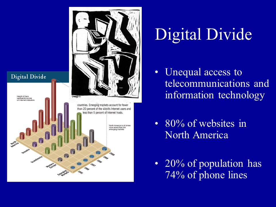 Digital Divide Unequal access to telecommunications and information technology 80% of websites in North America 20% of population has 74% of phone lin