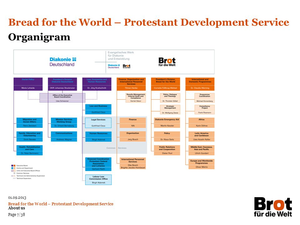 01.09.2013 Bread for the World – Protestant Development Service About us Page 8/38 Bread for the World: launched in 1959 as a fund-raiser of the Protestant Regional and Free Churches Background: Hardship in many parts of the world as well as gratitude for the relief received in the aftermath of World War II Initially conceived as a one-off campaign, it quickly became a permanent fixture under the auspices of the EKD Social Service Agency Bread for the World – Protestant Development Service Our Roots