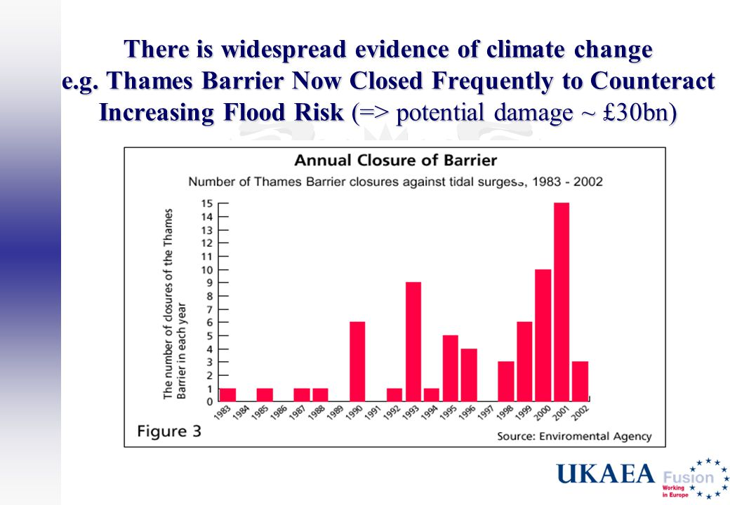 There is widespread evidence of climate change e.g. Thames Barrier Now Closed Frequently to Counteract Increasing Flood Risk (=> potential damage ~ £3