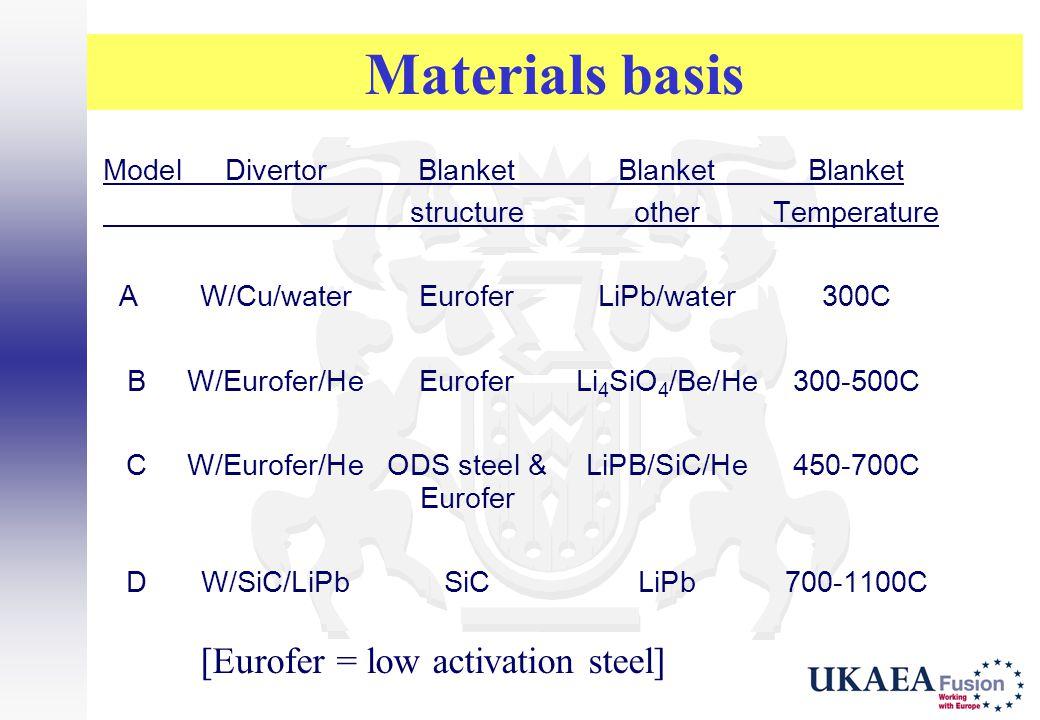 Materials basis [Eurofer = low activation steel] ModelDivertorBlanketBlanketBlanket structureotherTemperature AW/Cu/waterEuroferLiPb/water300C BW/Euro