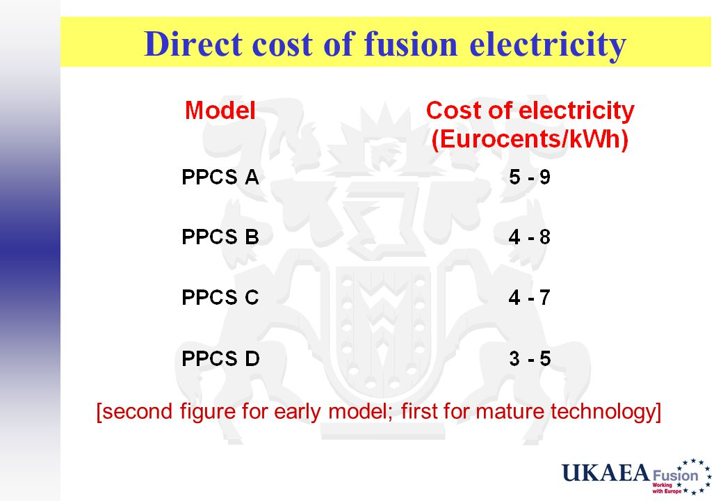 Direct cost of fusion electricity [second figure for early model; first for mature technology]