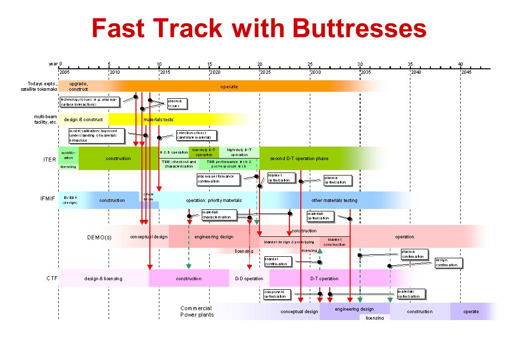 Fast Track with Buttresses