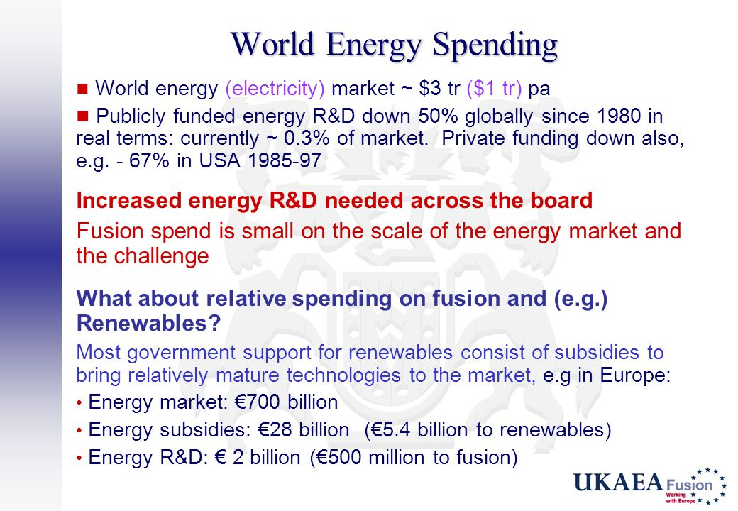 World Energy Spending World energy (electricity) market ~ $3 tr ($1 tr) pa Publicly funded energy R&D down 50% globally since 1980 in real terms: curr