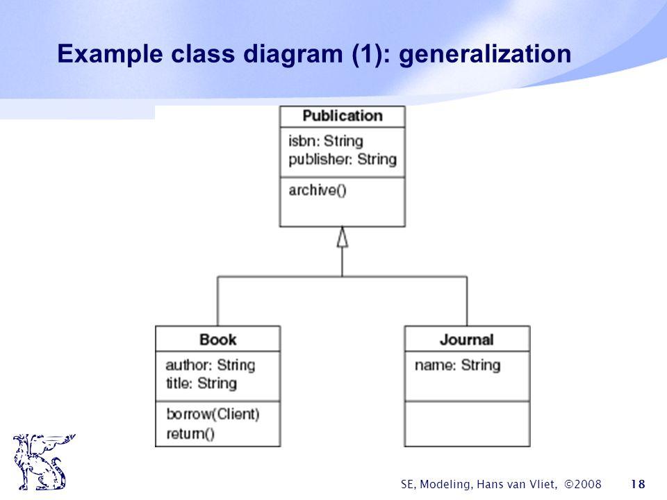 SE, Modeling, Hans van Vliet, ©2008 18 Example class diagram (1): generalization