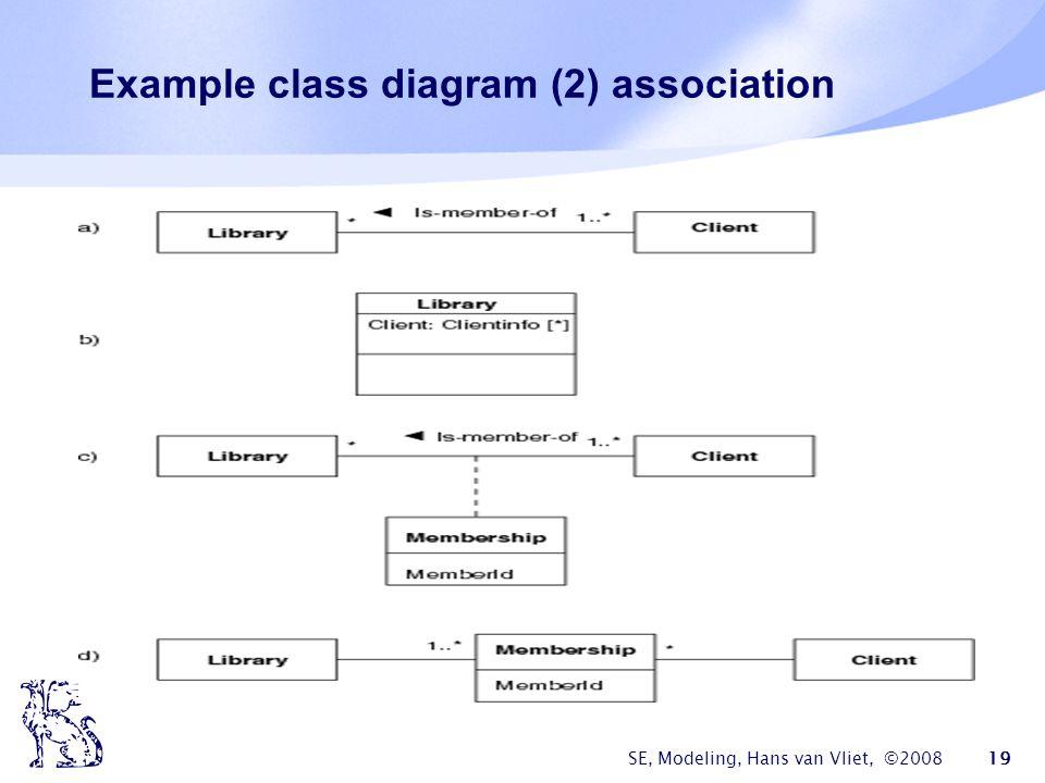 SE, Modeling, Hans van Vliet, ©2008 19 Example class diagram (2) association