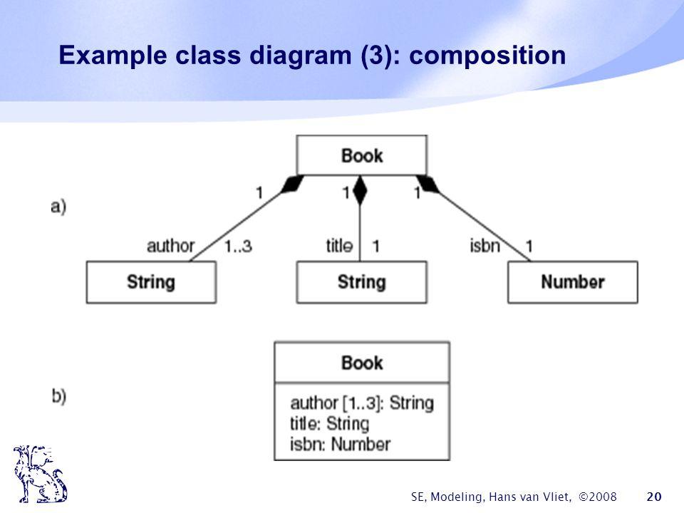 SE, Modeling, Hans van Vliet, ©2008 20 Example class diagram (3): composition