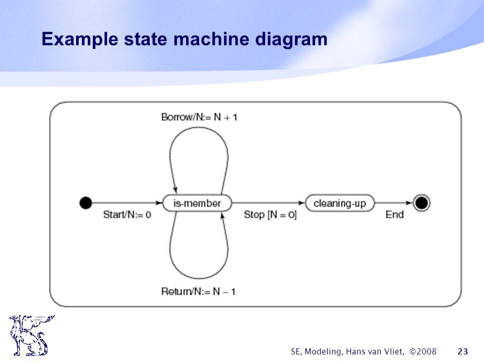SE, Modeling, Hans van Vliet, ©2008 23 Example state machine diagram