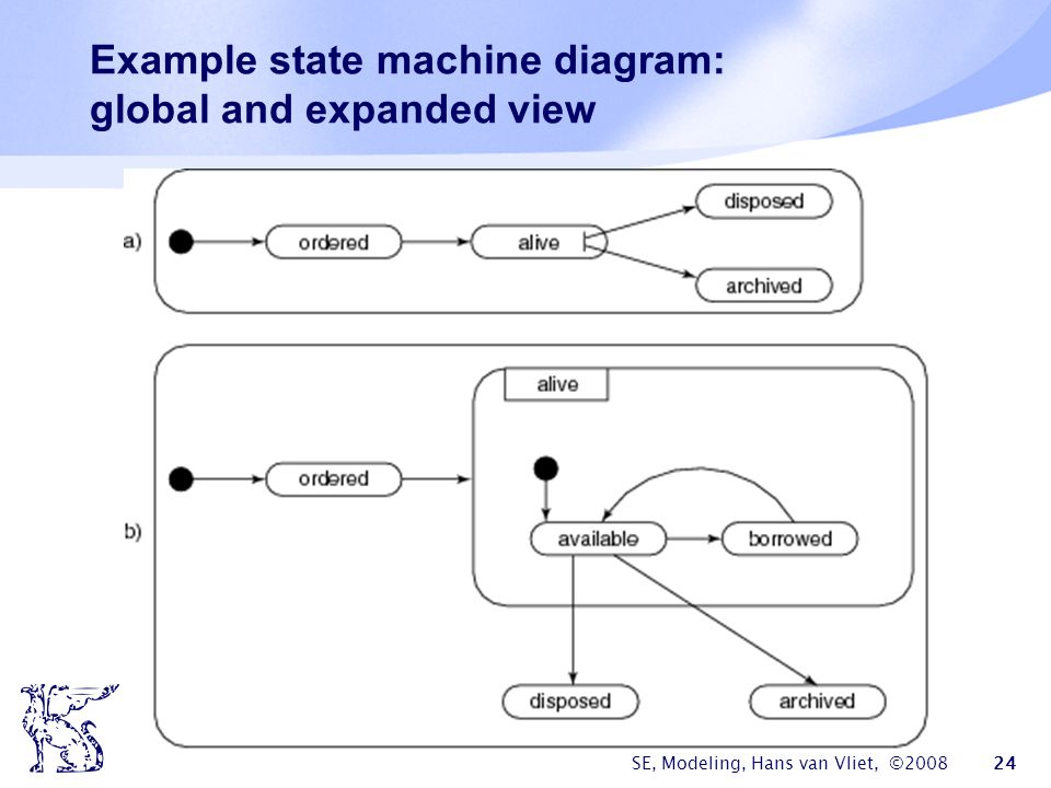 SE, Modeling, Hans van Vliet, ©2008 24 Example state machine diagram: global and expanded view
