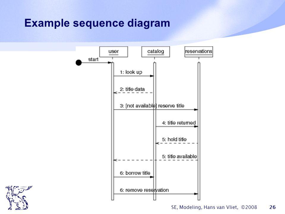 SE, Modeling, Hans van Vliet, ©2008 26 Example sequence diagram
