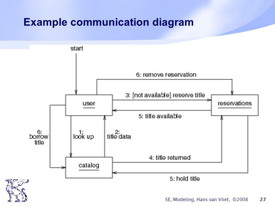 SE, Modeling, Hans van Vliet, ©2008 27 Example communication diagram