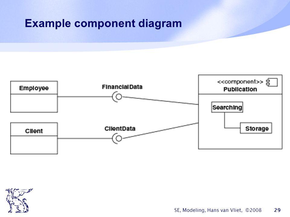 SE, Modeling, Hans van Vliet, ©2008 29 Example component diagram