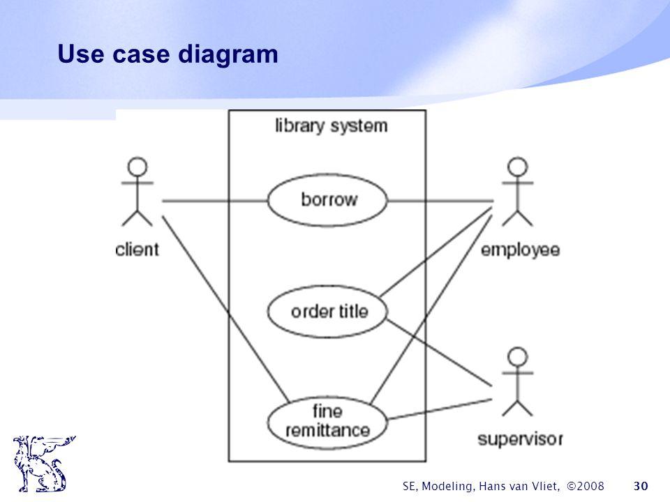 SE, Modeling, Hans van Vliet, ©2008 30 Use case diagram