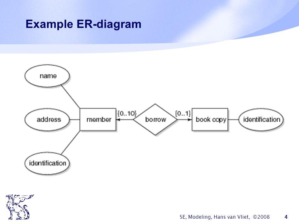 SE, Modeling, Hans van Vliet, ©2008 4 Example ER-diagram