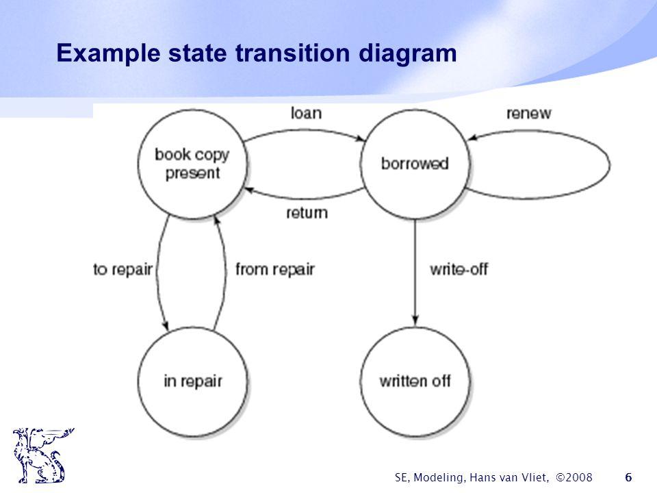 SE, Modeling, Hans van Vliet, ©2008 6 Example state transition diagram