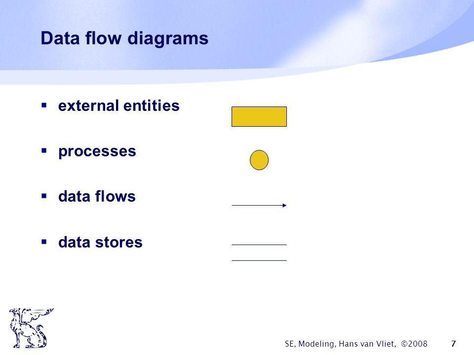 SE, Modeling, Hans van Vliet, ©2008 7 Data flow diagrams  external entities  processes  data flows  data stores