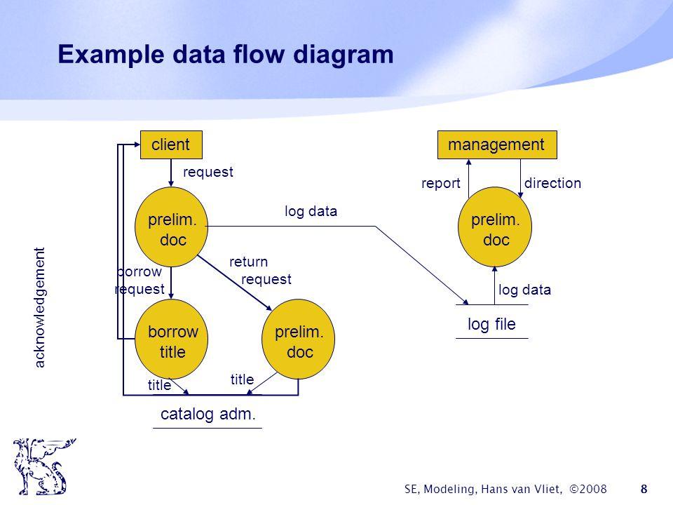 SE, Modeling, Hans van Vliet, ©2008 8 Example data flow diagram borrow title prelim.