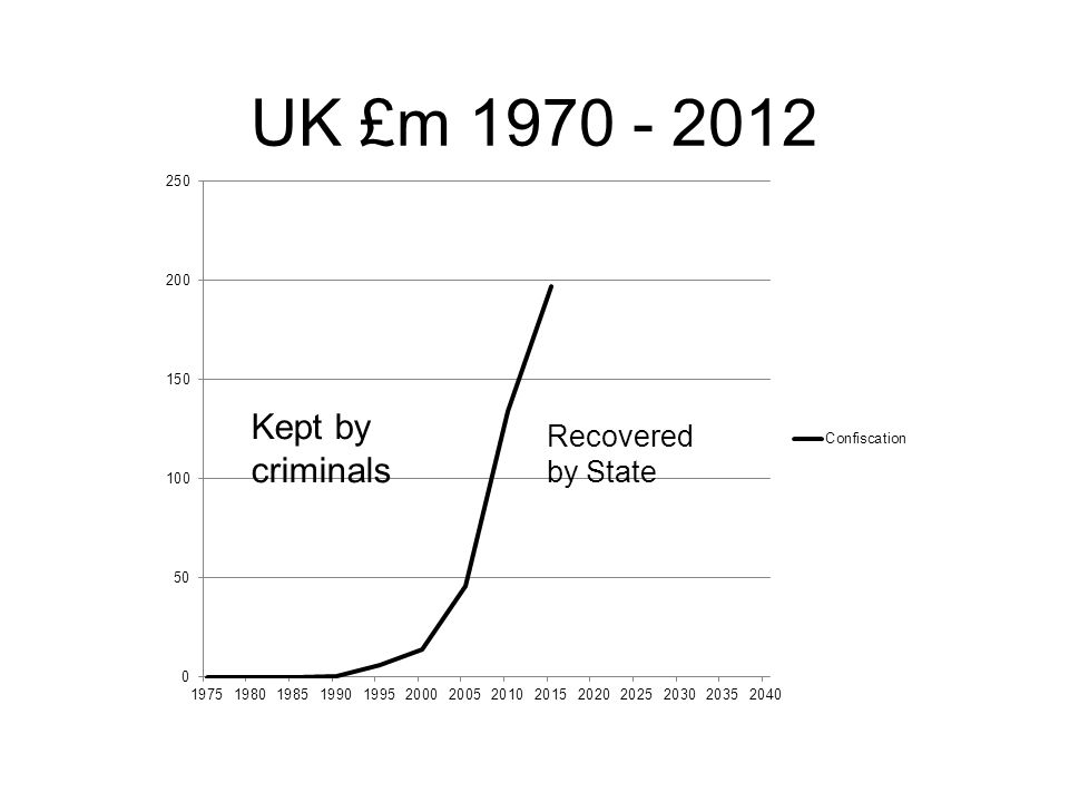 UK £m 1970 - 2012