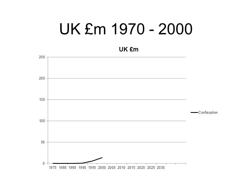 UK £m 1970 - 2000