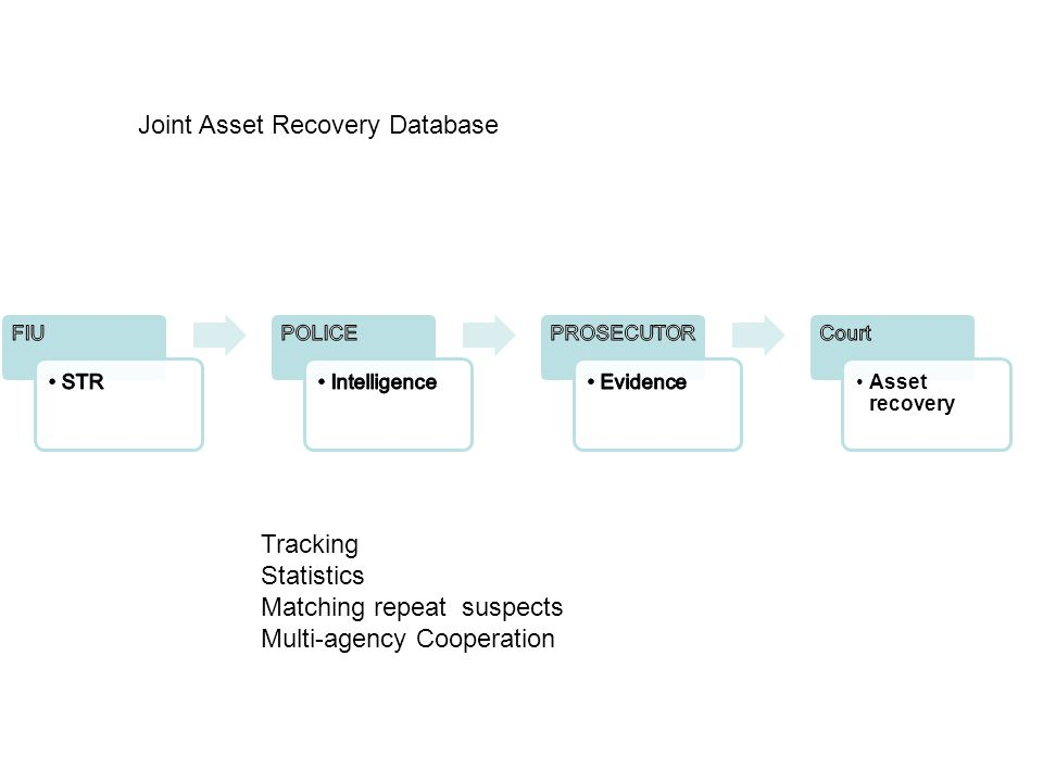 Asset recovery Joint Asset Recovery Database Tracking Statistics Matching repeat suspects Multi-agency Cooperation