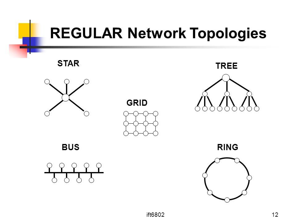 ift680212 STAR TREE GRID BUSRING REGULAR Network Topologies