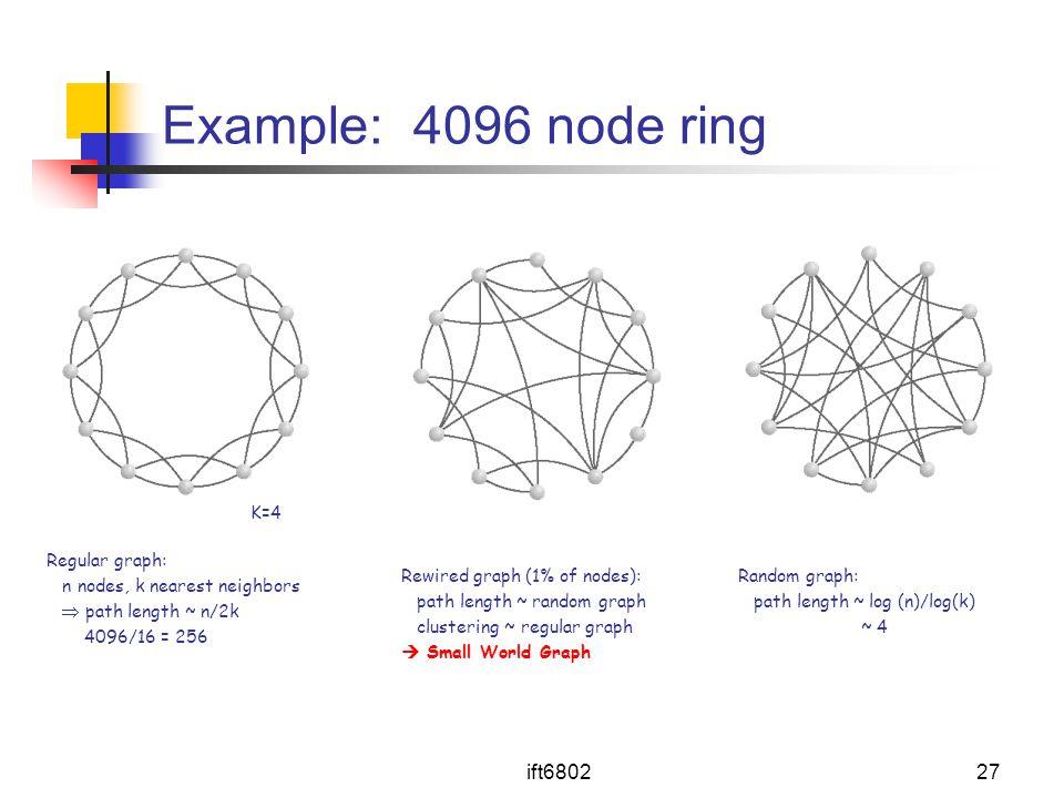 ift680227 Example: 4096 node ring Regular graph: n nodes, k nearest neighbors  path length ~ n/2k 4096/16 = 256 Random graph: path length ~ log (n)/l