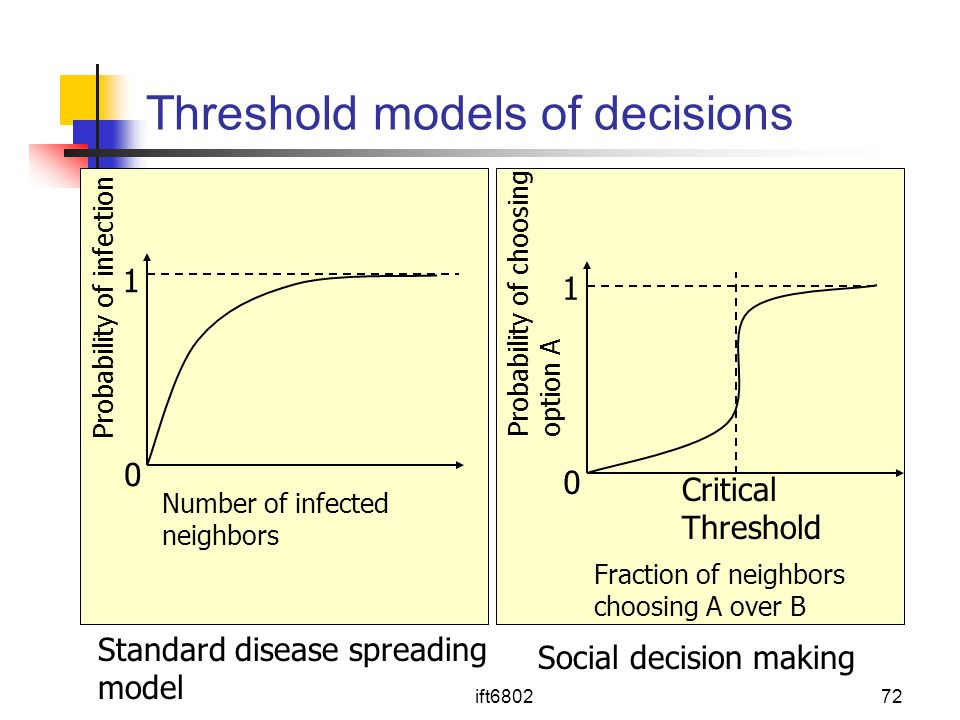 ift680272 Threshold models of decisions Number of infected neighbors 1 Probability of infection 0 Fraction of neighbors choosing A over B 1 Probability of choosing option A 0 Critical Threshold Standard disease spreading model Social decision making