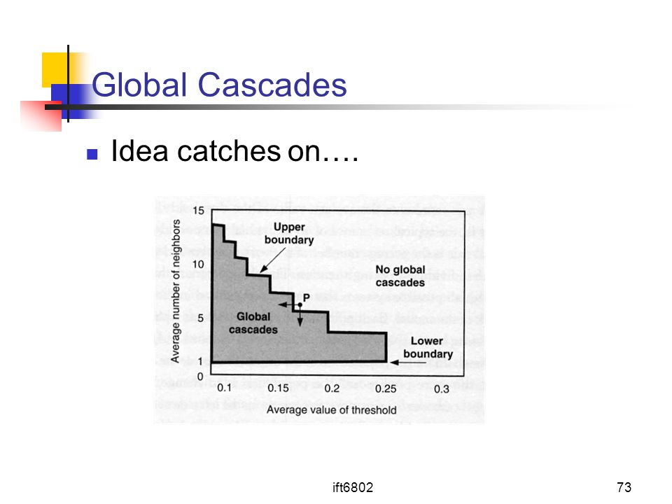 ift680273 Global Cascades Idea catches on….