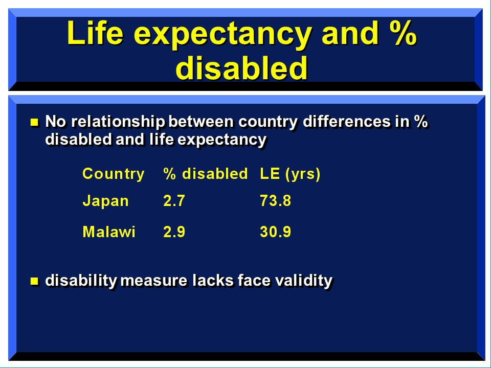 Life expectancy and % disabled n No relationship between country differences in % disabled and life expectancy n disability measure lacks face validity n No relationship between country differences in % disabled and life expectancy n disability measure lacks face validity