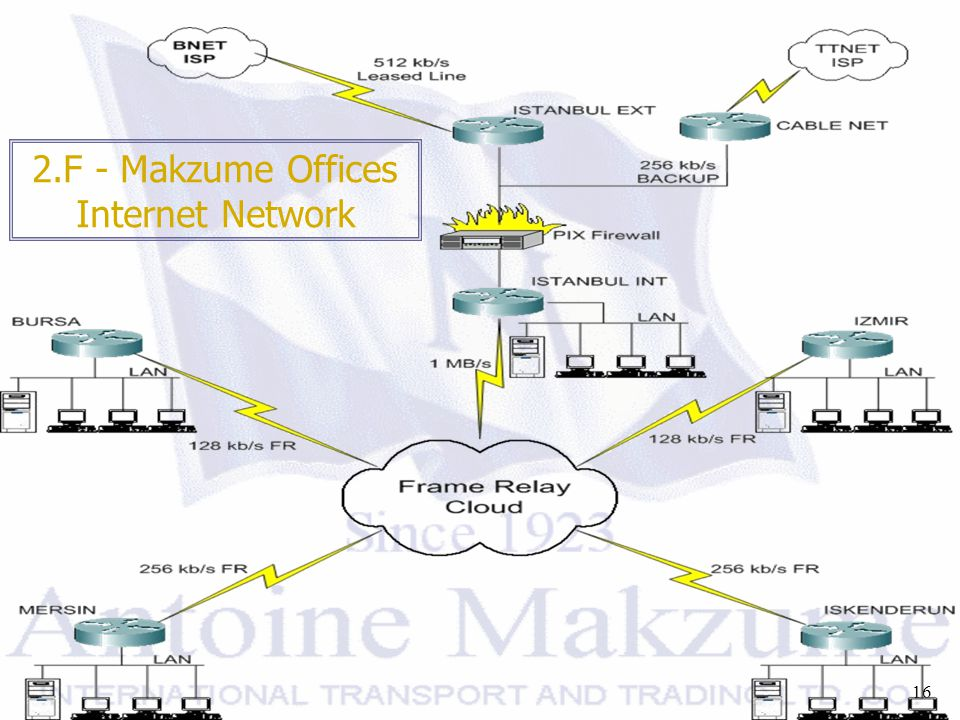 16 2.F - Makzume Offices Internet Network
