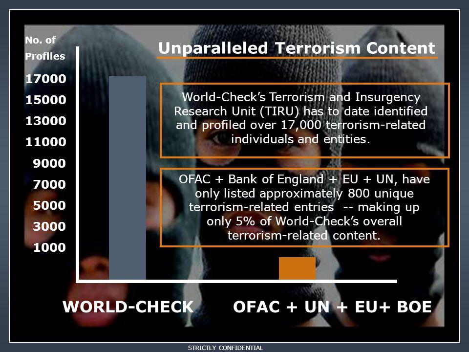 STRICTLY CONFIDENTIAL WORLD-CHECKOFAC + UN + EU+ BOE Unparalleled Terrorism Content 17000 15000 13000 11000 9000 7000 5000 3000 1000 No. of Profiles W