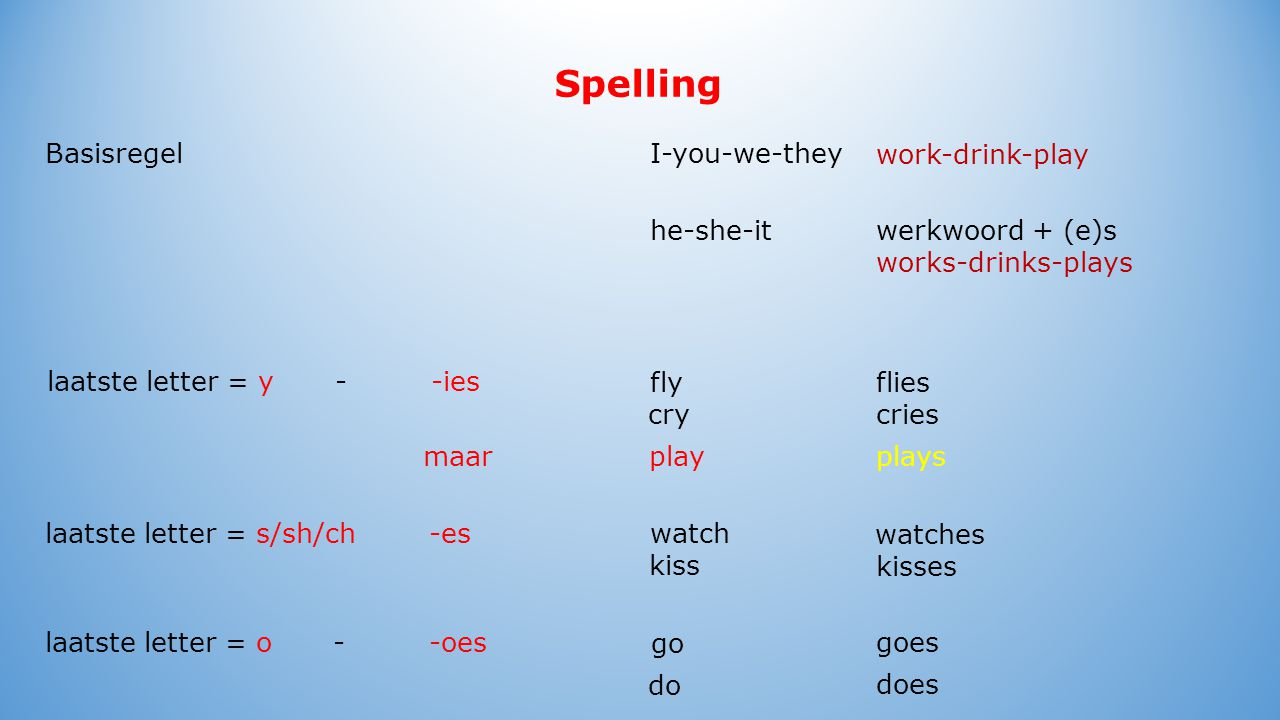 Spelling Basisregel laatste letter = y--ies laatste letter = s/sh/ch-es laatste letter = o--oes fly I-you-we-they work-drink-play he-she-it werkwoord + (e)s works-drinks-plays flies criescry watches watch kiss kisses goes go does do maarplay plays