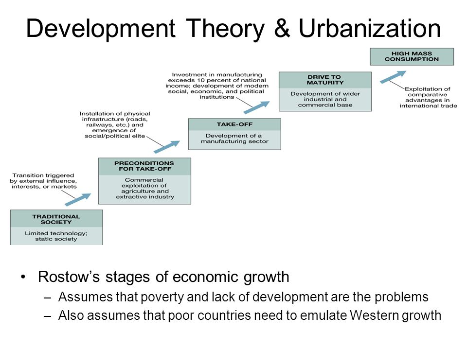 Development Theory & Urbanization Rostow's stages of economic growth –Assumes that poverty and lack of development are the problems –Also assumes that
