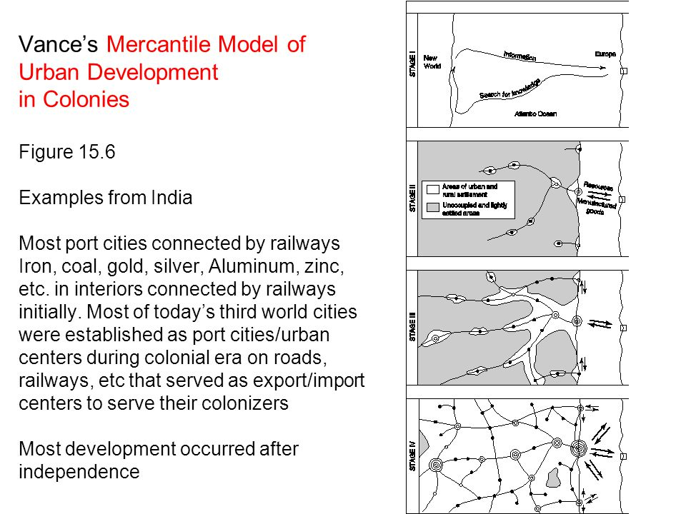 Vance's Mercantile Model of Urban Development in Colonies Figure 15.6 Examples from India Most port cities connected by railways Iron, coal, gold, sil