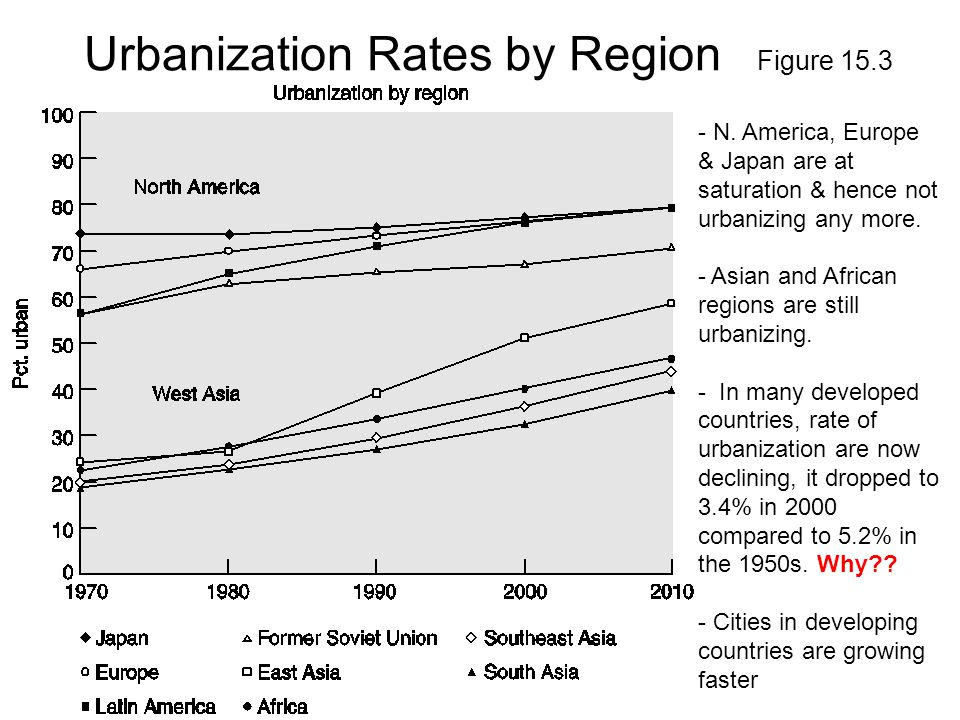 Urbanization Rates by Region Figure 15.3 - N. America, Europe & Japan are at saturation & hence not urbanizing any more. - Asian and African regions a