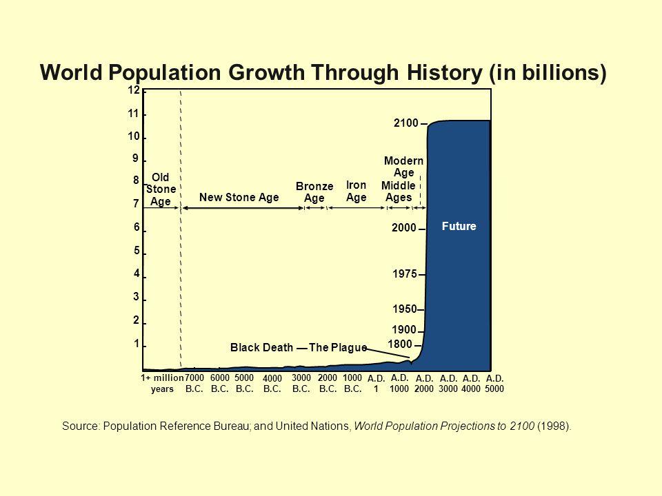 A.D.2000 A.D. 1000 A.D. 1 1000 B.C. 2000 B.C. 3000 B.C.