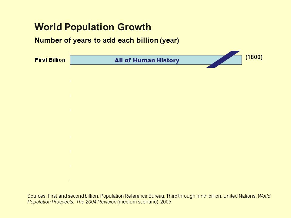 Number of years to add each billion (year) All of Human History (1800) 130 (1930) 30 (1960) 15 (1975) 12 (1987) 12 (1999) 14 (2013) 14 (2027) 21 (2048