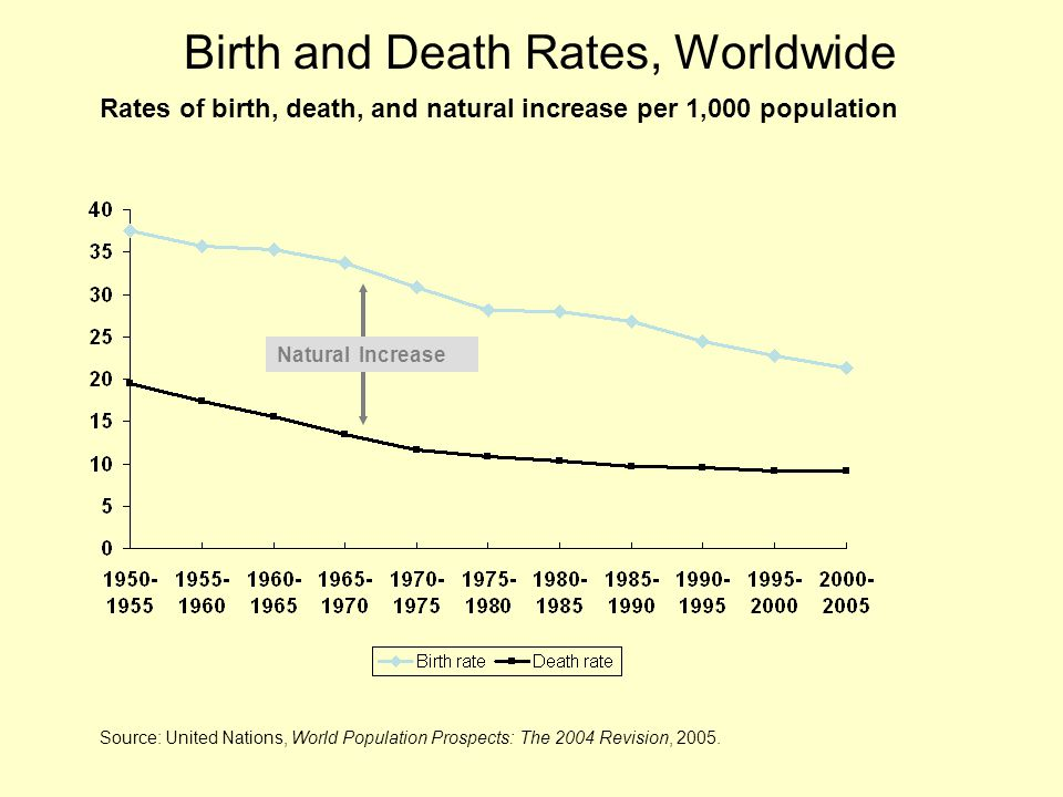 Rates of birth, death, and natural increase per 1,000 population Natural Increase Source: United Nations, World Population Prospects: The 2004 Revisio