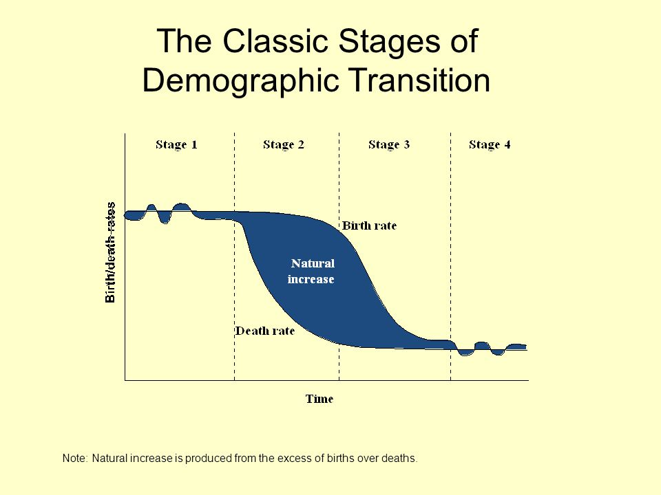 Note: Natural increase is produced from the excess of births over deaths. The Classic Stages of Demographic Transition