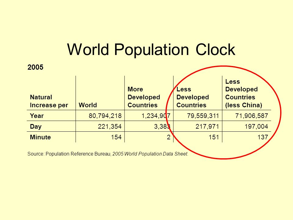 World Population Clock Natural Increase perWorld More Developed Countries Less Developed Countries Less Developed Countries (less China) Year80,794,2181,234,90779,559,31171,906,587 Day221,3543,383217,971197,004 Minute1542151137 2005 Source: Population Reference Bureau, 2005 World Population Data Sheet.