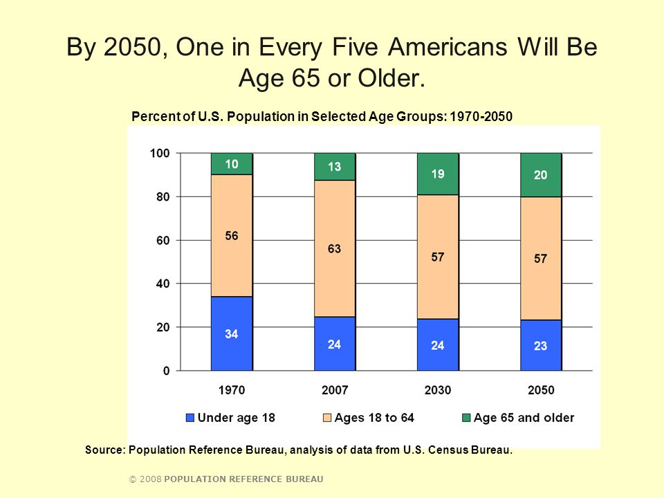© 2008 POPULATION REFERENCE BUREAU By 2050, One in Every Five Americans Will Be Age 65 or Older. Source: Population Reference Bureau, analysis of data