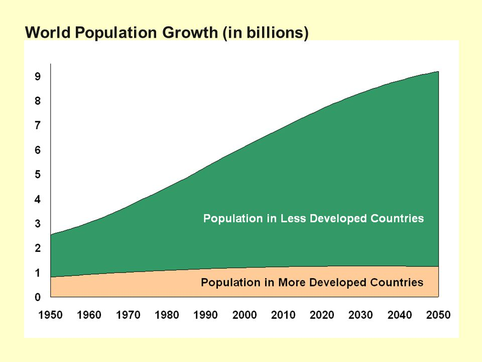 World Population Growth (in billions)