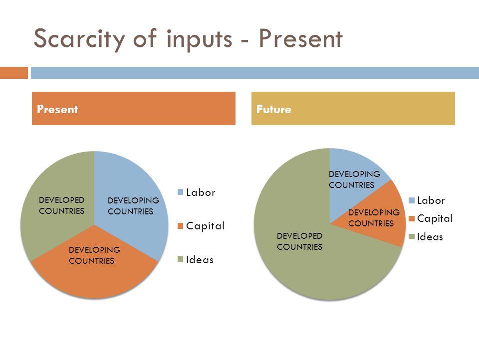 Scarcity of inputs - Present PresentFuture DEVELOPED COUNTRIES DEVELOPING COUNTRIES DEVELOPED COUNTRIES DEVELOPING COUNTRIES