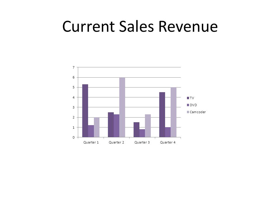 Current Sales Revenue