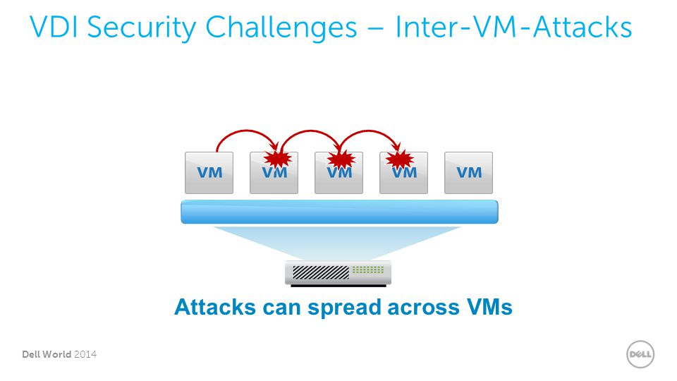 7 Dell World 2014 VDI Security Challenges – Inter-VM-Attacks Attacks can spread across VMs