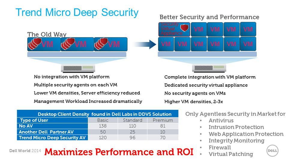 9 Dell World 2014 No integration with VM platform Multiple security agents on each VM Lower VM densities, Server efficiency reduced Management Workload Increased dramatically VM The Old Way Security Virtual Appliance VM Complete integration with VM platform Dedicated security virtual appliance No security agents on VMs Higher VM densities, 2-3x Trend Micro Deep Security Maximizes Performance and ROI Desktop Client Density found in Dell Labs in DDVS Solution Type of UserBasicStandardPremium No AV Another Dell Partner AV Trend Micro Deep Security AV Only Agentless Security in Market for Antivirus Intrusion Protection Web Application Protection Integrity Monitoring Firewall Virtual Patching Better Security and Performance