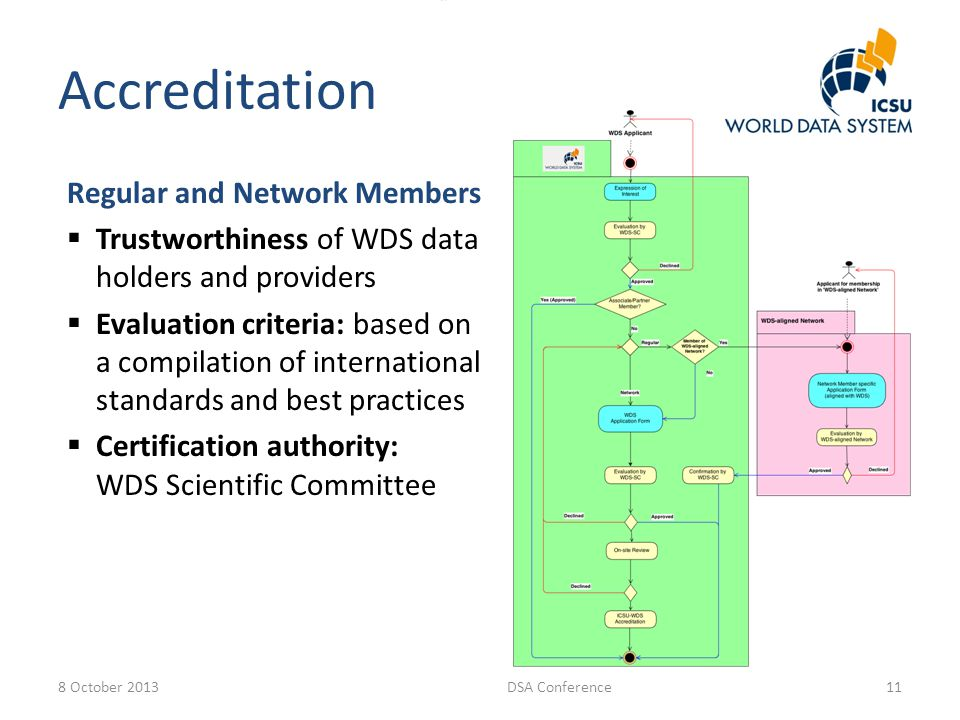 Accreditation Regular and Network Members  Trustworthiness of WDS data holders and providers  Evaluation criteria: based on a compilation of international standards and best practices  Certification authority: WDS Scientific Committee 8 October 2013DSA Conference11